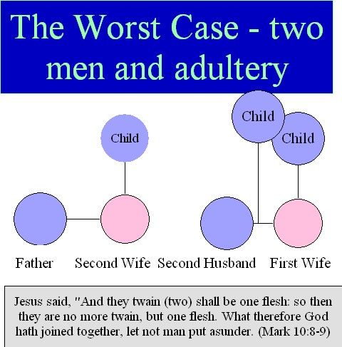 The Worst Case – Two men and Adultery!